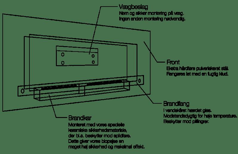 Tips til Opsætning og Brug af en Væghængt Biopejs